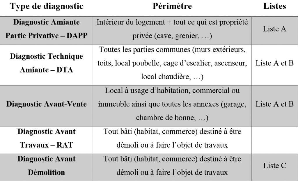 Diagnostics Amiante avant Travaux / Démolition