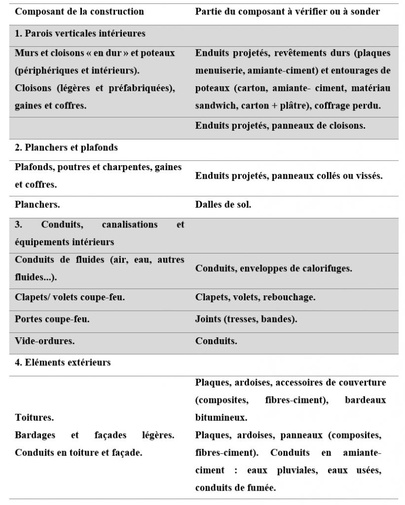 Diagnostics Amiante - Liste B