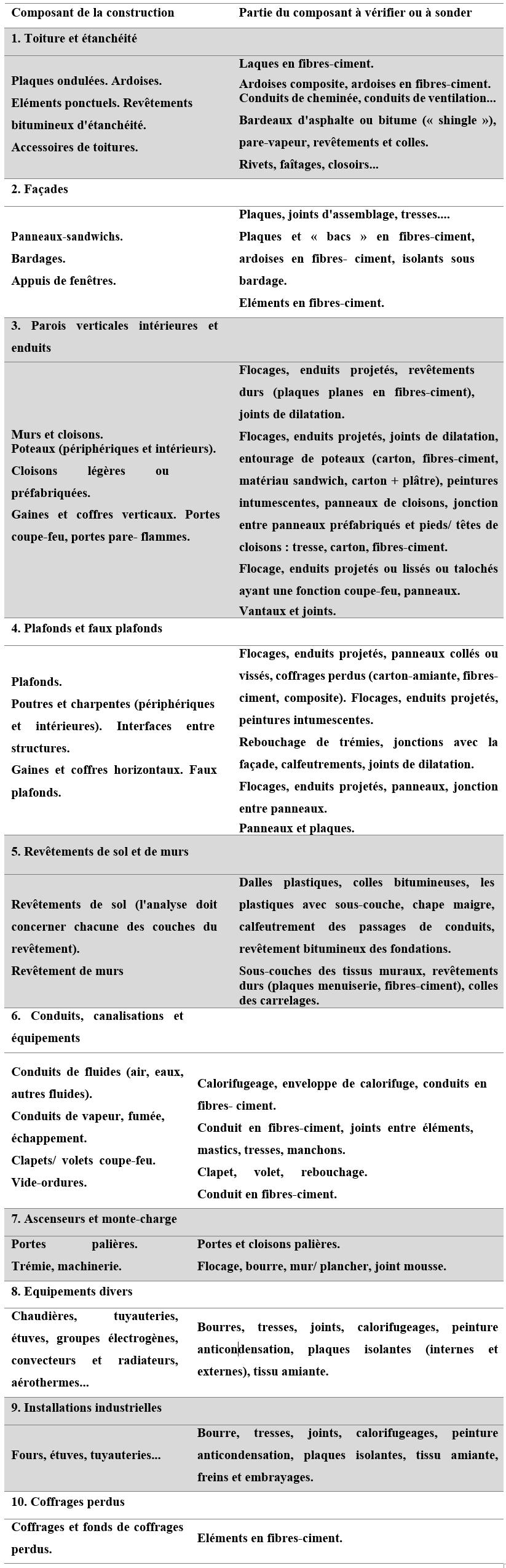 Diagnostics Amiante - Liste C