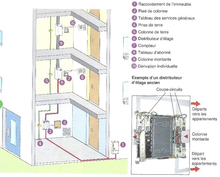 Distribution d'électricité vers un immeuble