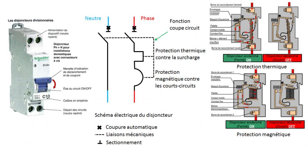 Les dispositifs de protection électriques : Principe du disjoncteur dipolaire : protections thermique et magnétique