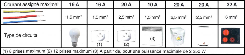 Relation entre section du conducteur et ampérage