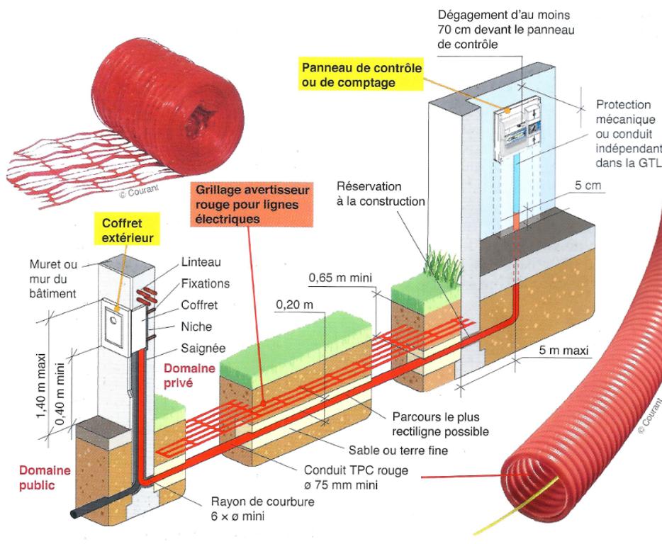 Distribution d'électricité d'une maison individuelle [GAL19]