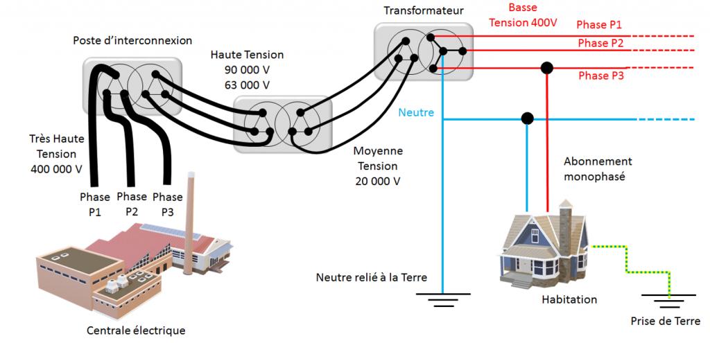 Réseau de distribution électrique en France - Régime TTT