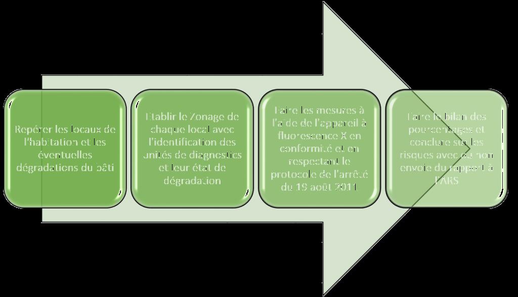Protocole méthodologique du CREP